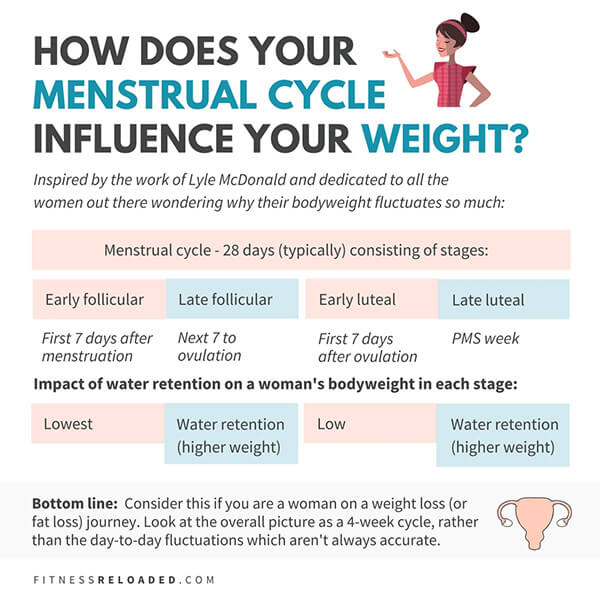is your cycle affecting your weight